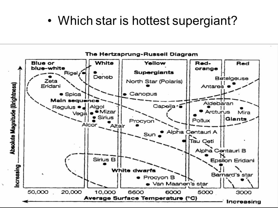 Which star is hottest supergiant