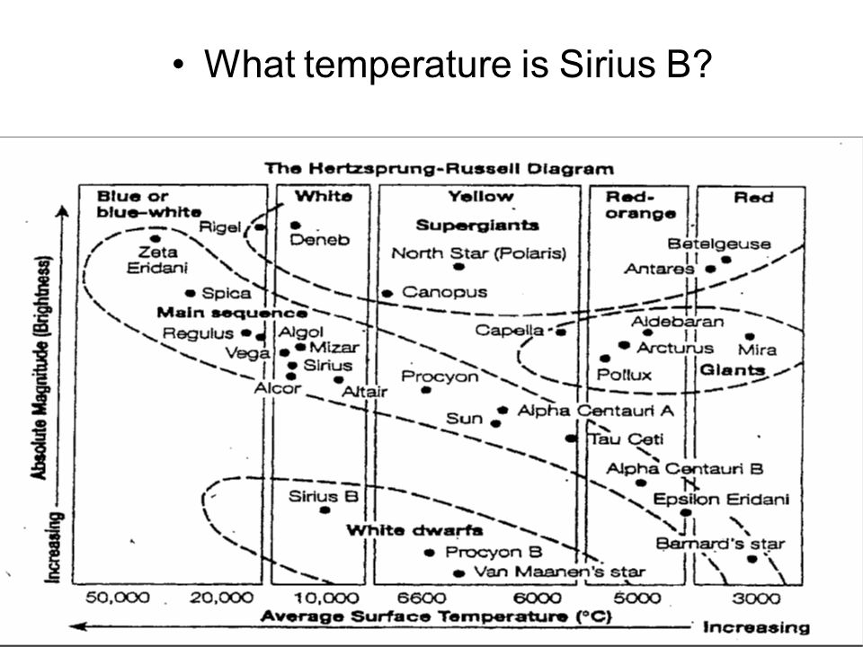Sirius surface temperature idealstalist sirius surface temperature ccuart Image collections