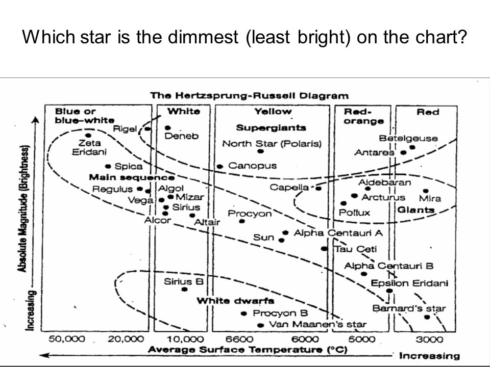 Which star is the dimmest (least bright) on the chart
