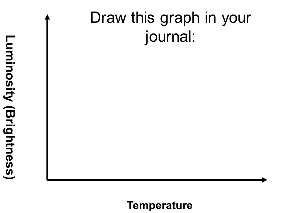 Draw this graph in your journal: