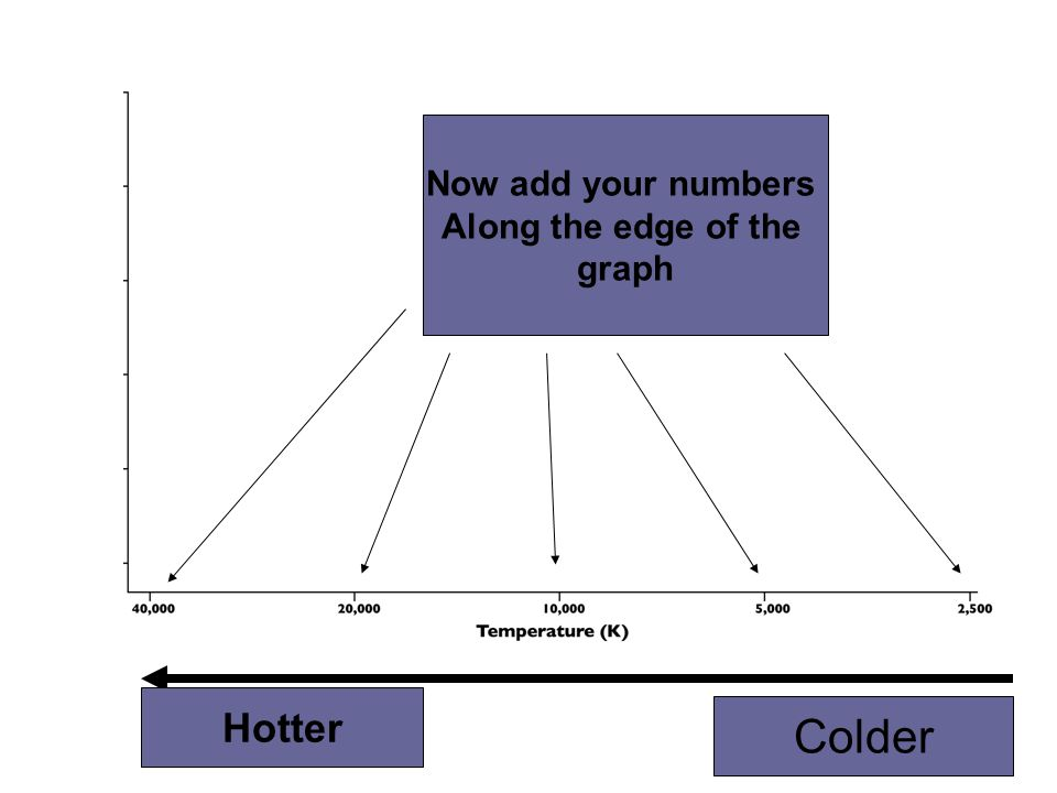 Now add your numbers Along the edge of the graph Hotter Colder