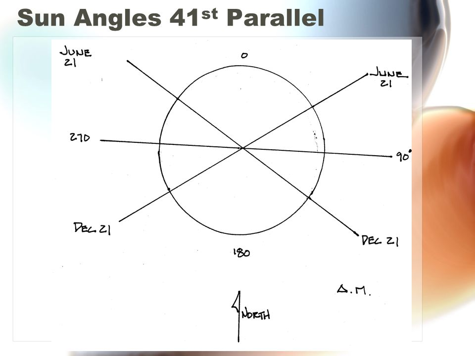 Sun Angles 41st Parallel