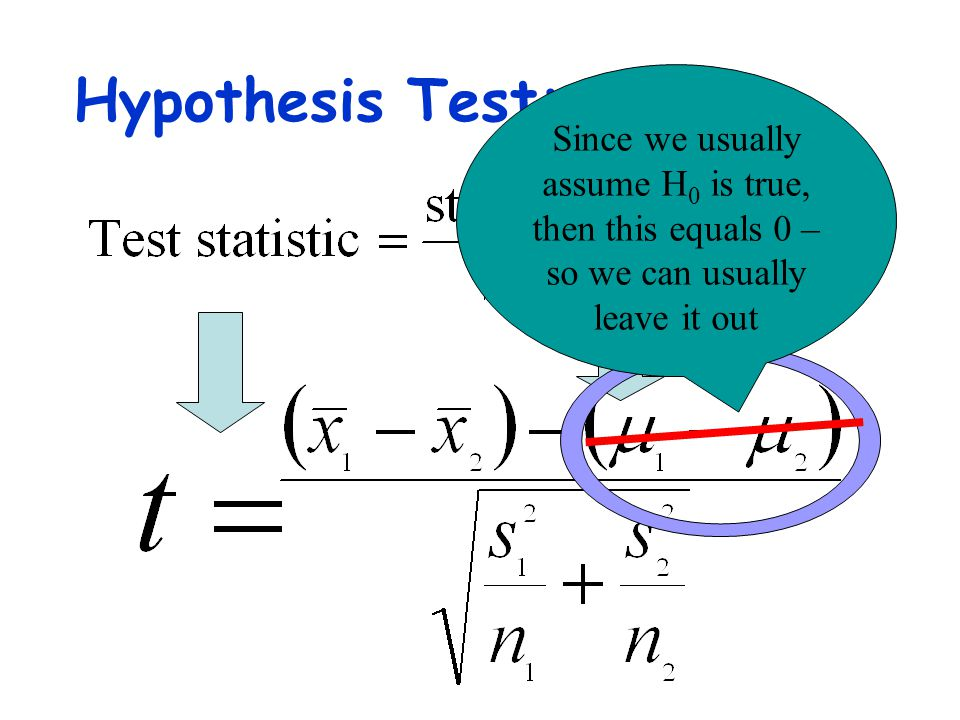 Hypothesis Test: Since we usually assume H0 is true, then this equals 0 – so we can usually leave it out.