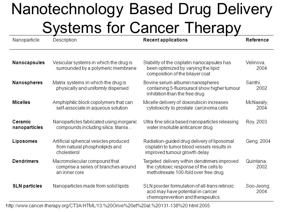 Nanotechnology Based Drug Delivery Systems for Cancer Therapy