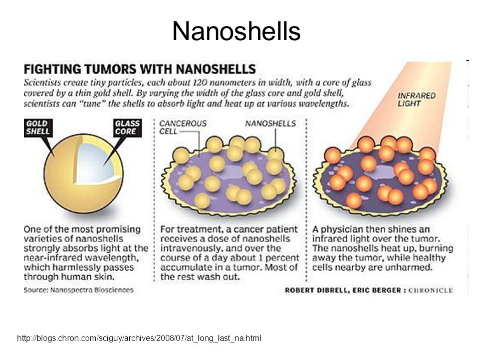 Nanoshells http://blogs.chron.com/sciguy/archives/2008/07/at_long_last_na.html