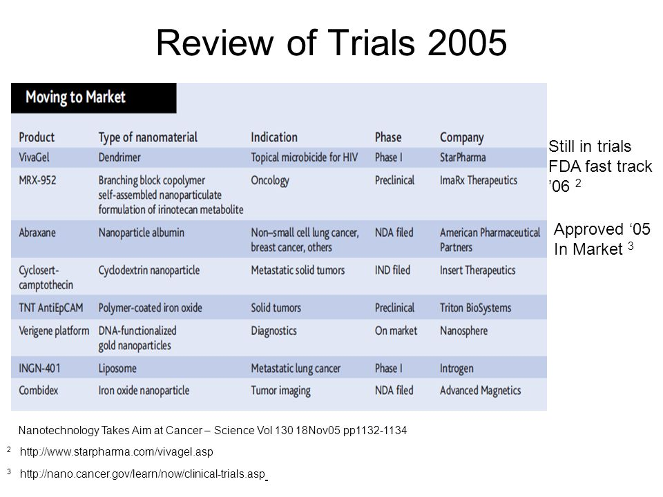 Review of Trials 2005 Still in trials FDA fast track '06 2