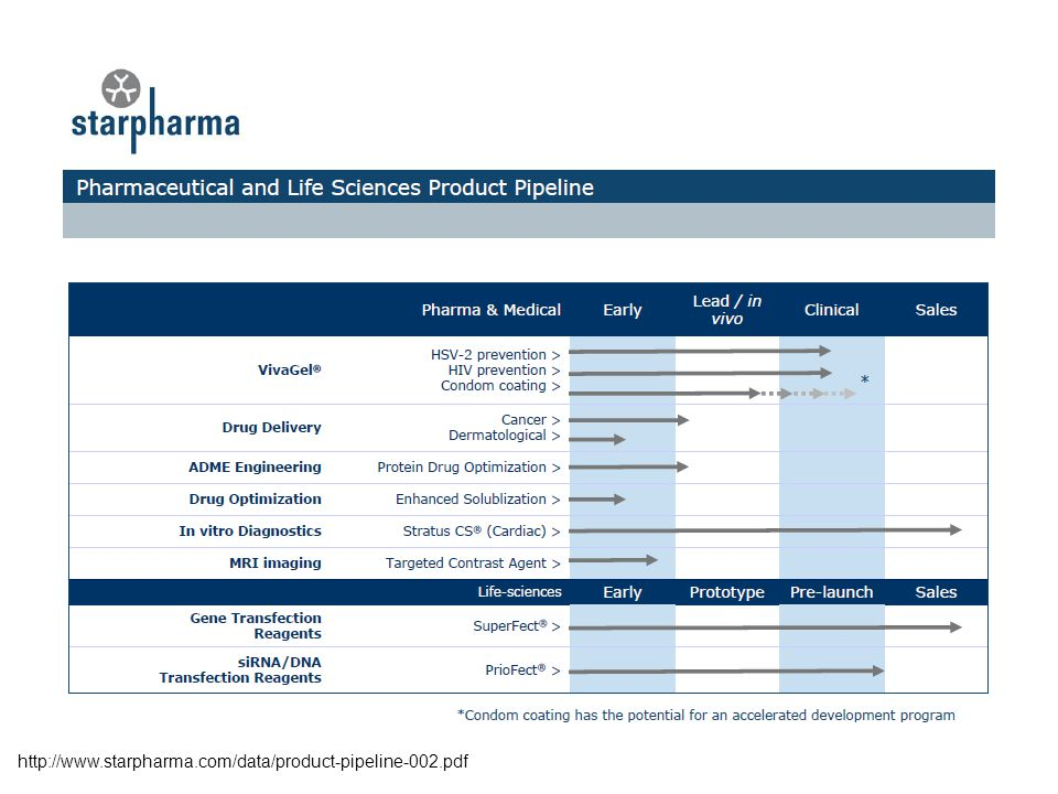 http://www.starpharma.com/data/product-pipeline-002.pdf