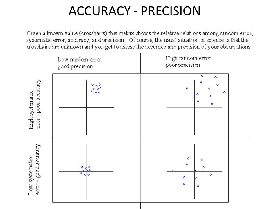 ACCURACY - PRECISION