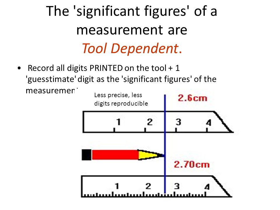 The significant figures of a measurement are Tool Dependent.