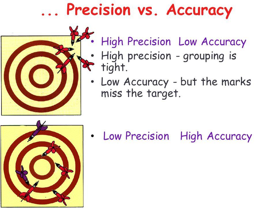 ... Precision vs. Accuracy High Precision Low Accuracy