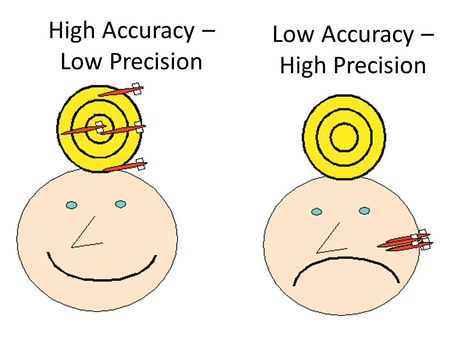 High Accuracy – Low Precision