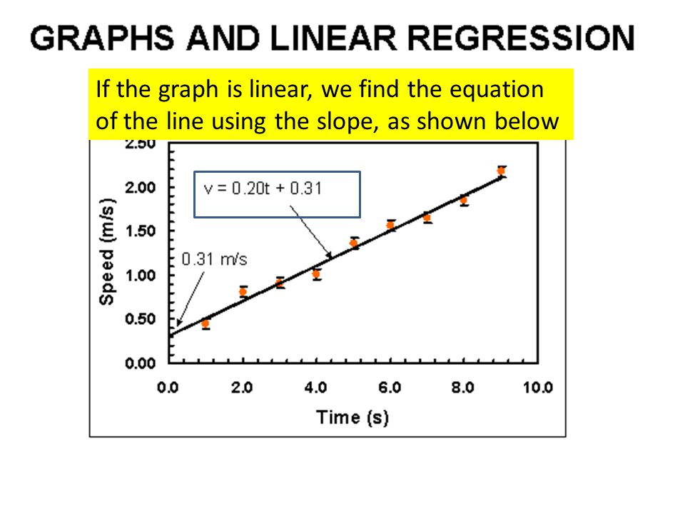 Graphs and linear regression con't