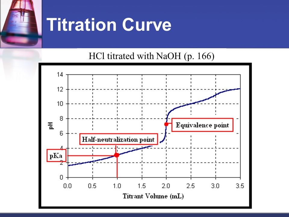 HCl titrated with NaOH (p. 166)