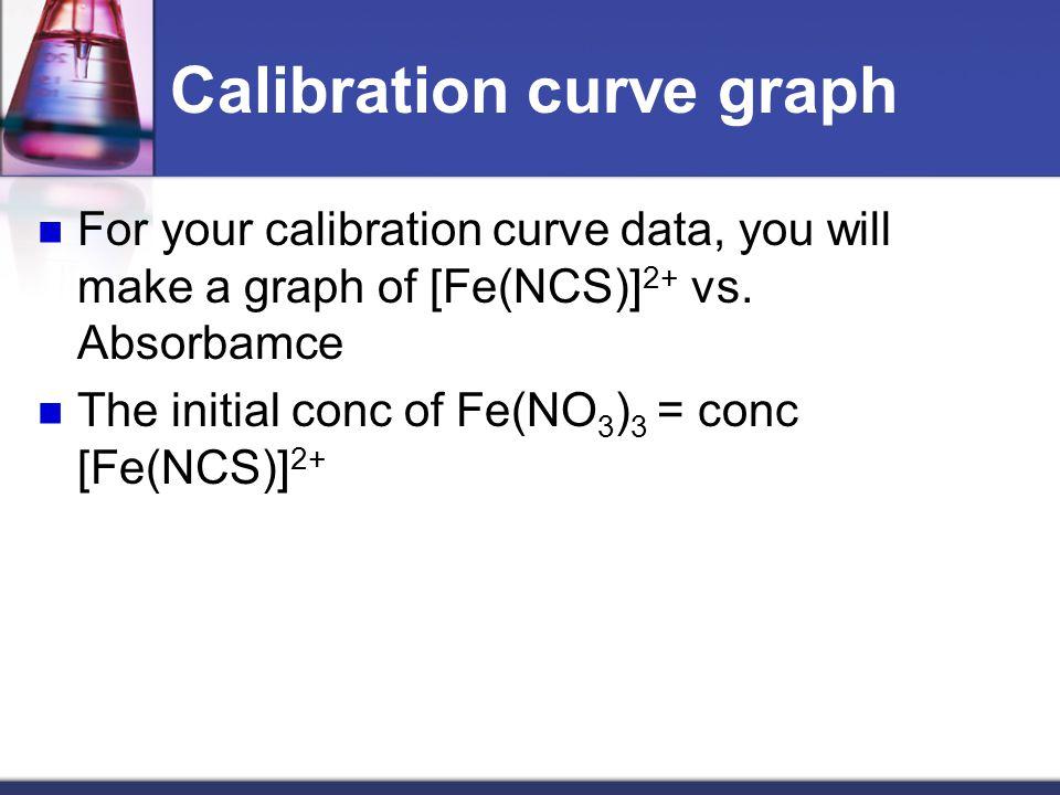 Calibration curve graph