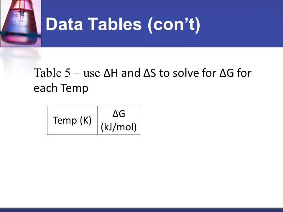 Data Tables (con't) Table 5 – use ΔH and ΔS to solve for ΔG for each Temp Temp (K) ΔG (kJ/mol)