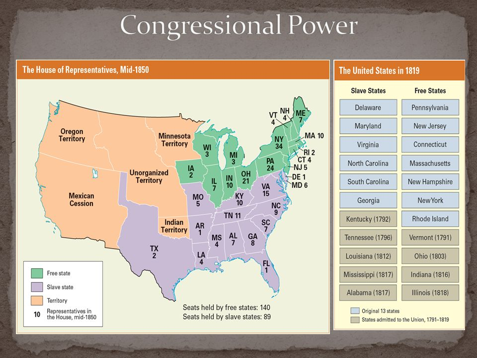 Congressional Power