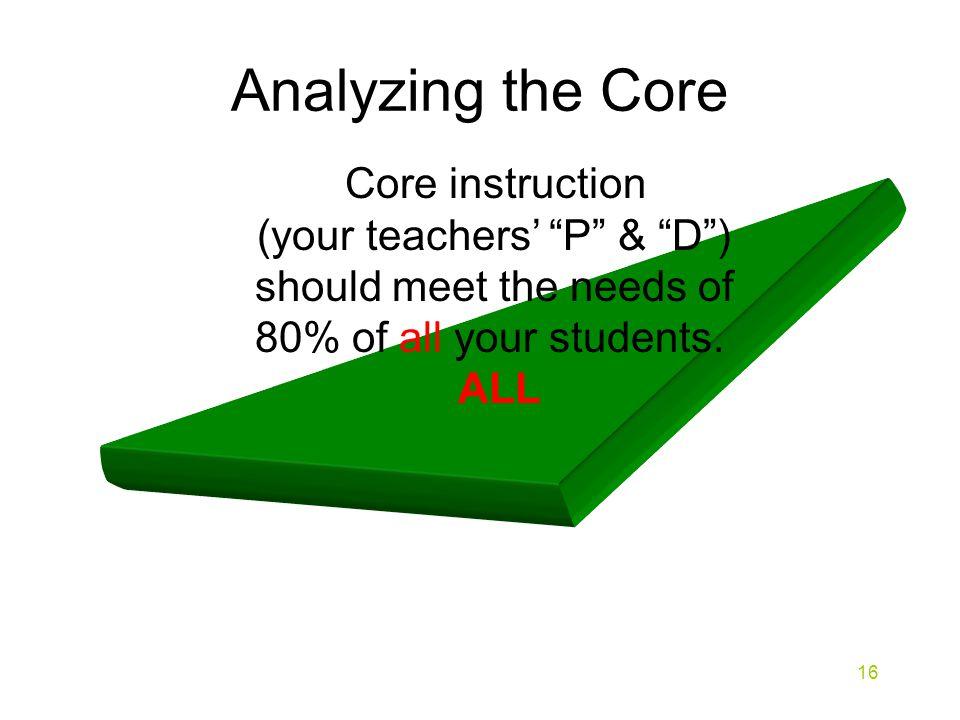 Analyzing the Core Core instruction (your teachers' P & D )
