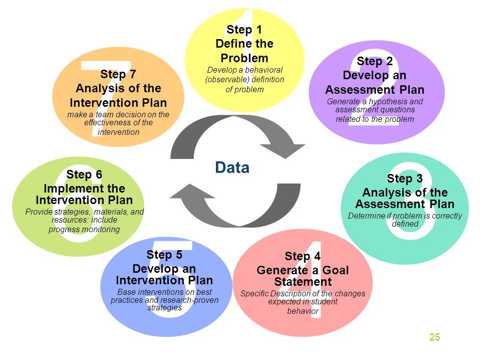 1 2 7 3 6 5 4 Data Step 1 Define the Problem Step 2 Develop an