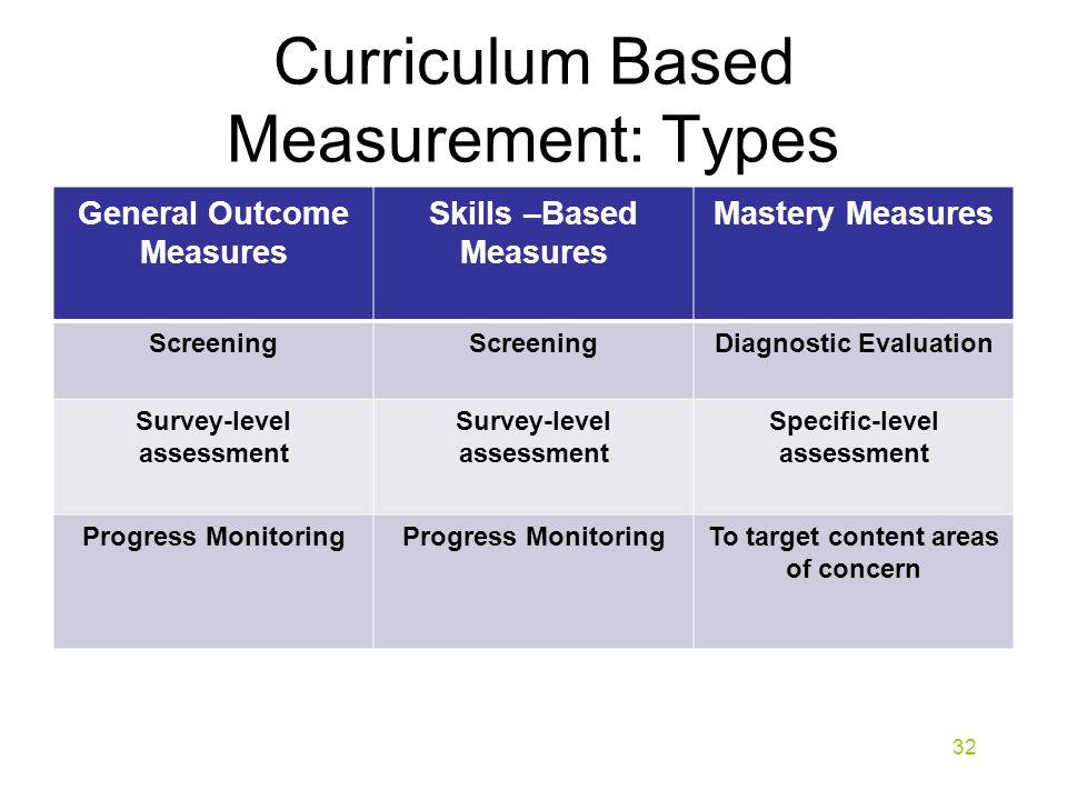 Curriculum Based Measurement: Types