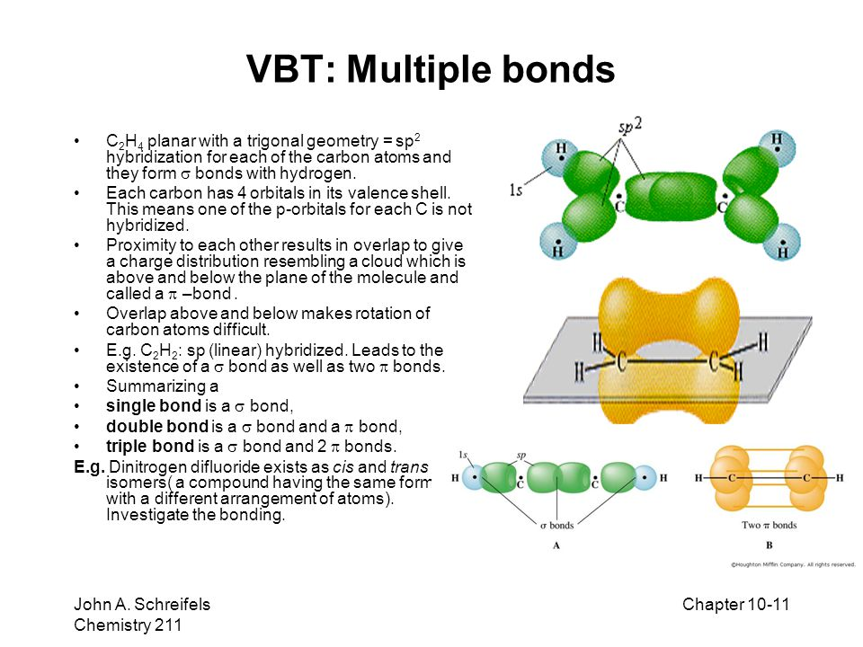 VBT: Multiple bonds C2H4 planar with a trigonal geometry = sp2 hybridization for each of the carbon atoms and they form  bonds with hydrogen.