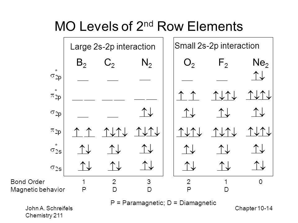 MO Levels of 2nd Row Elements