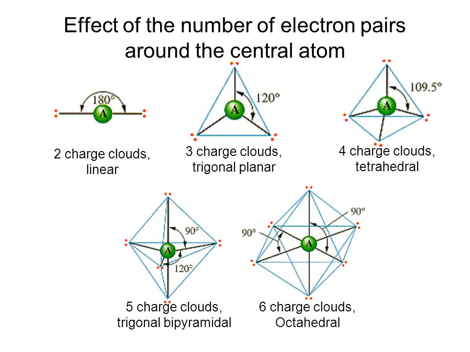Effect of the number of electron pairs around the central atom