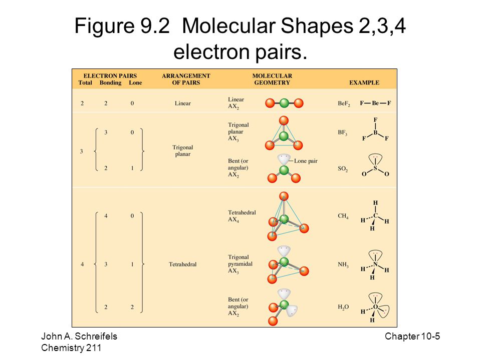 Figure 9.2 Molecular Shapes 2,3,4 electron pairs.