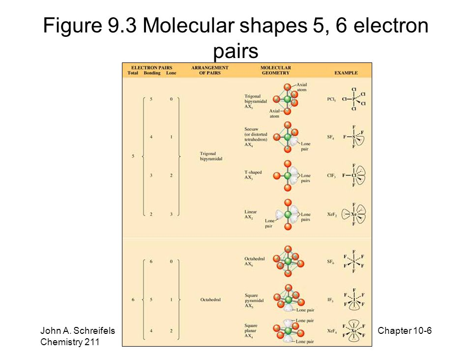 Figure 9.3 Molecular shapes 5, 6 electron pairs