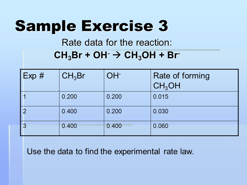Rate data for the reaction: