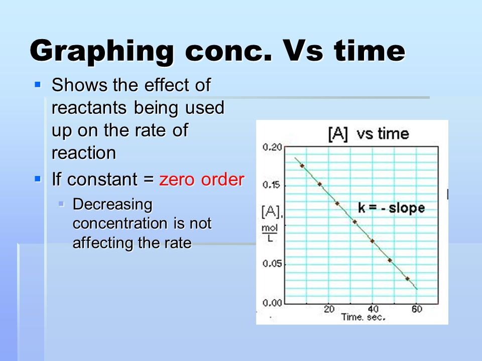 Graphing conc. Vs time Shows the effect of reactants being used up on the rate of reaction. If constant = zero order.