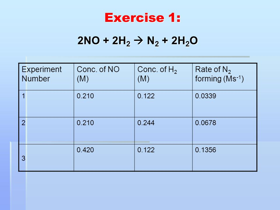 Exercise 1: 2NO + 2H2  N2 + 2H2O Experiment Number Conc. of NO (M)