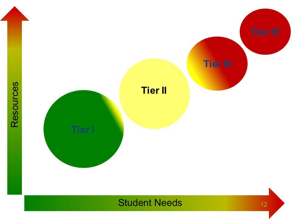 Tier IV Tier III Tier II Tier I