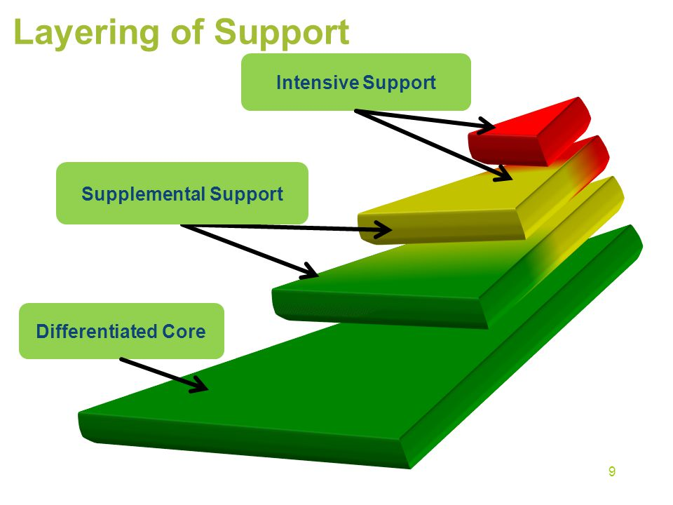 Layering of Support Intensive Support Supplemental Support