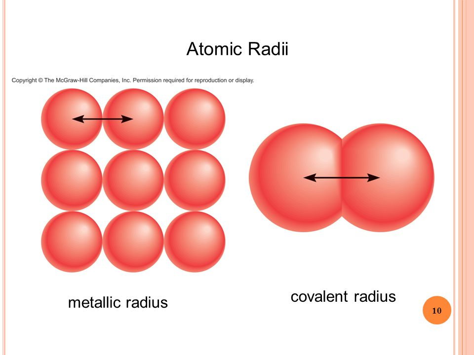 Atomic Radii covalent radius metallic radius
