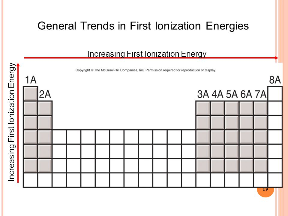 General Trends in First Ionization Energies