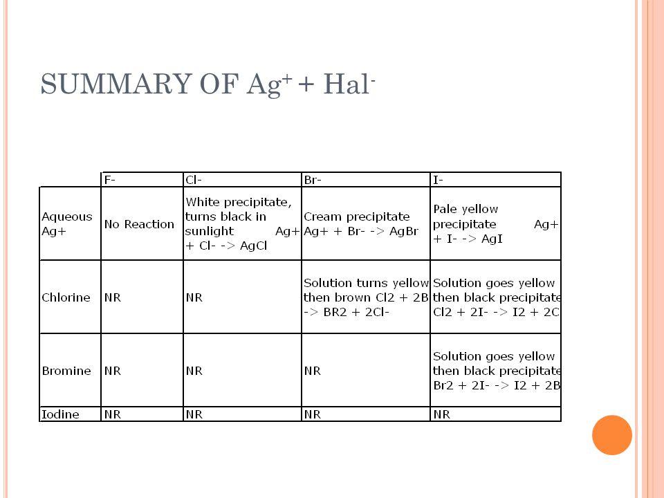 SUMMARY OF Ag+ + Hal-