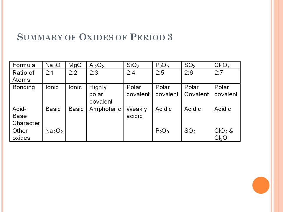 Summary of Oxides of Period 3