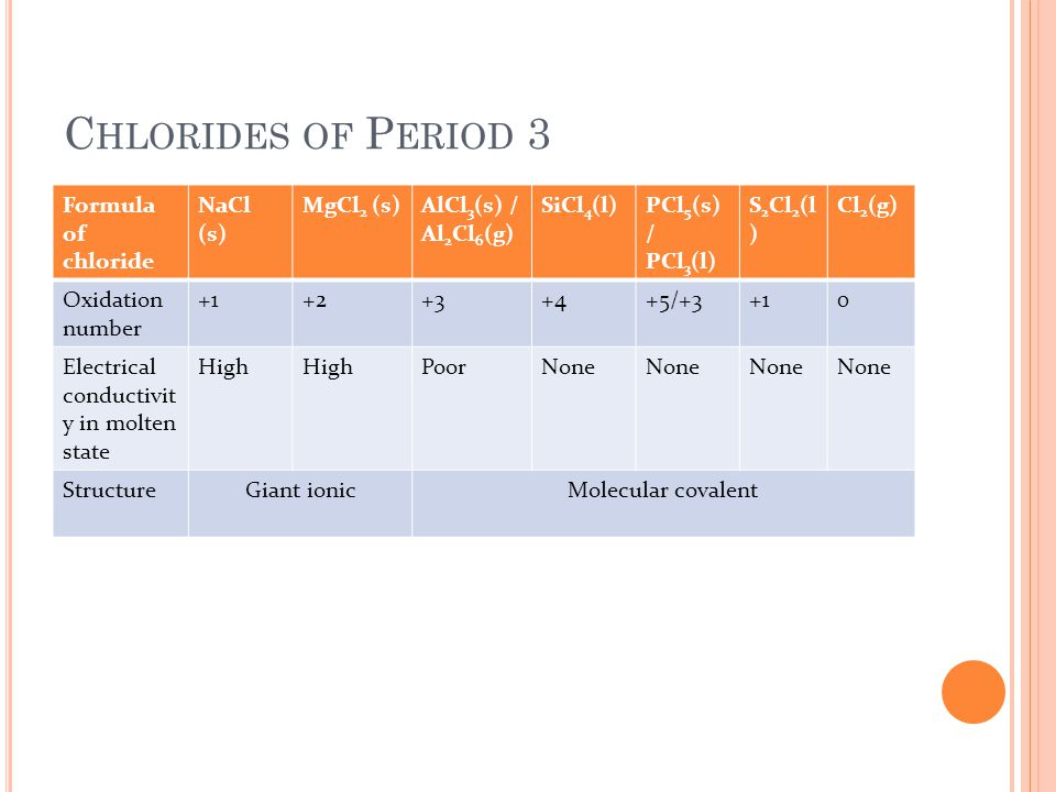 Chlorides of Period 3 Formula of chloride NaCl (s) MgCl2 (s)