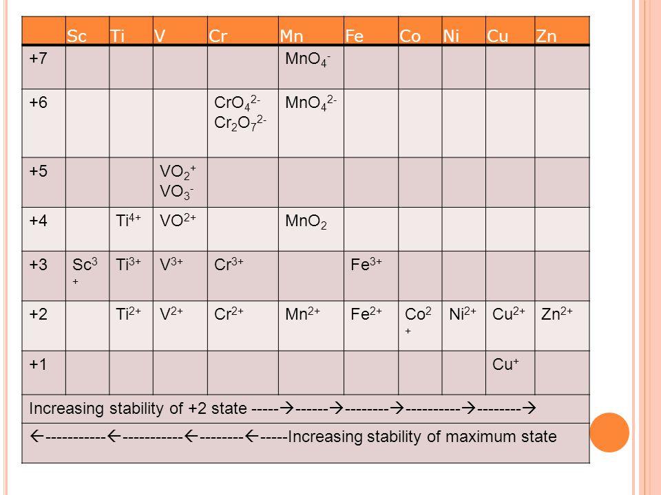 Common oxidation states