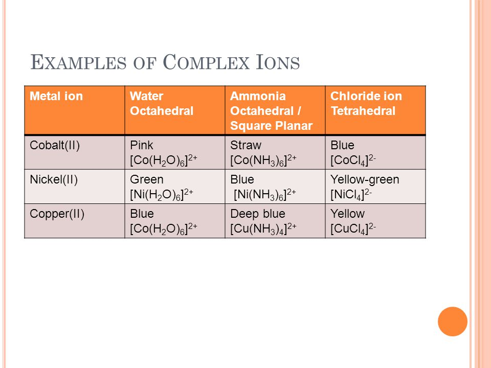 Examples of Complex Ions