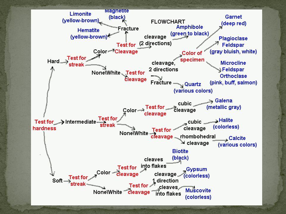 http://academic.brooklyn.cuny.edu/geology/grocha/mineral/ident.html