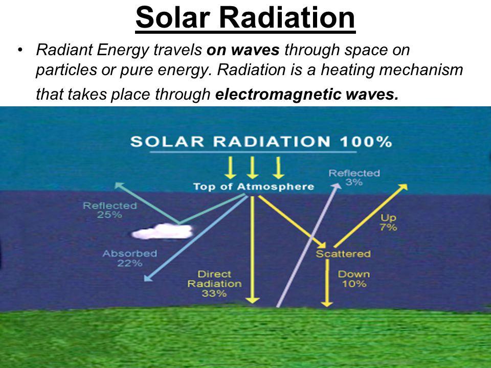 Solar Radiation