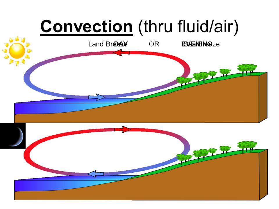 Convection (thru fluid/air)