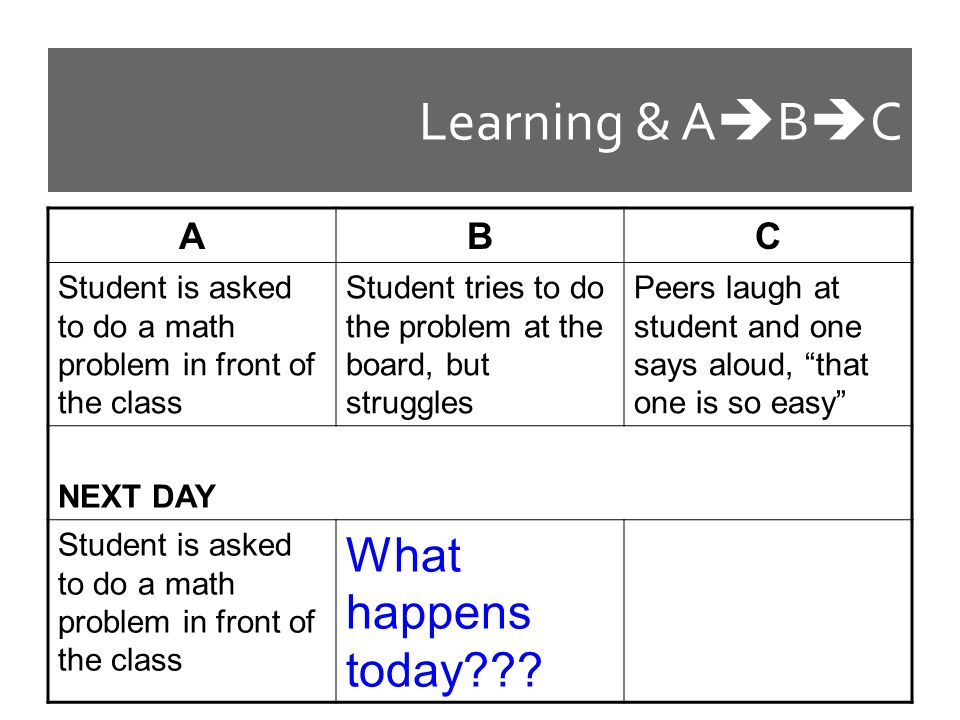 Learning & ABC What happens today A B C