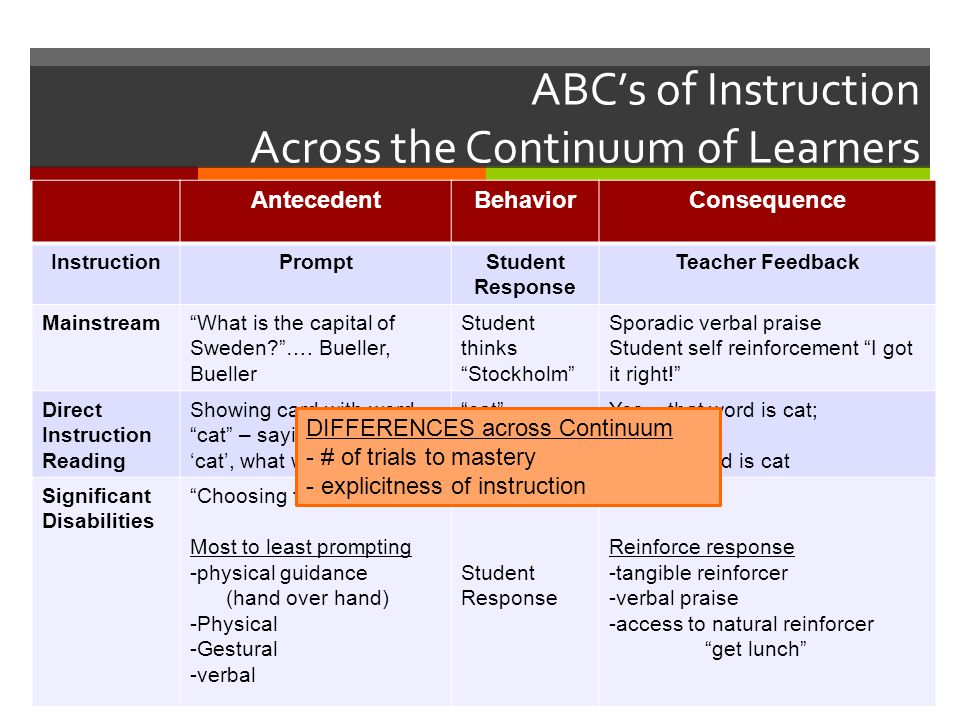 ABC's of Instruction Across the Continuum of Learners