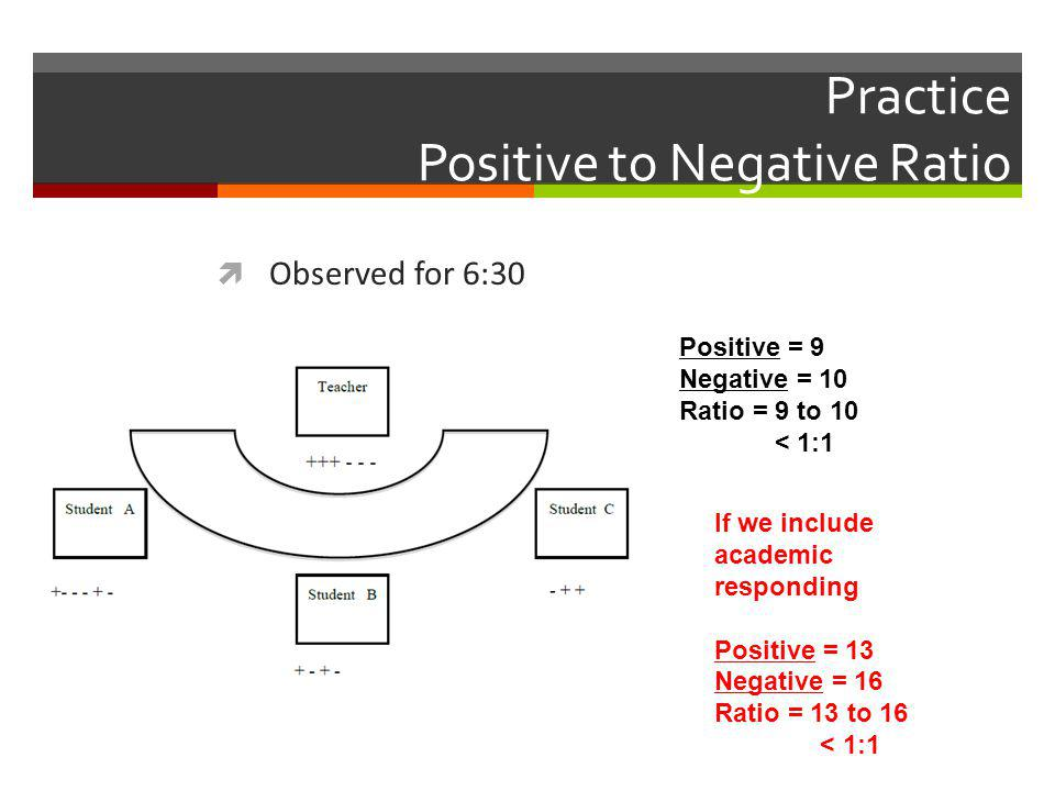 Practice Positive to Negative Ratio