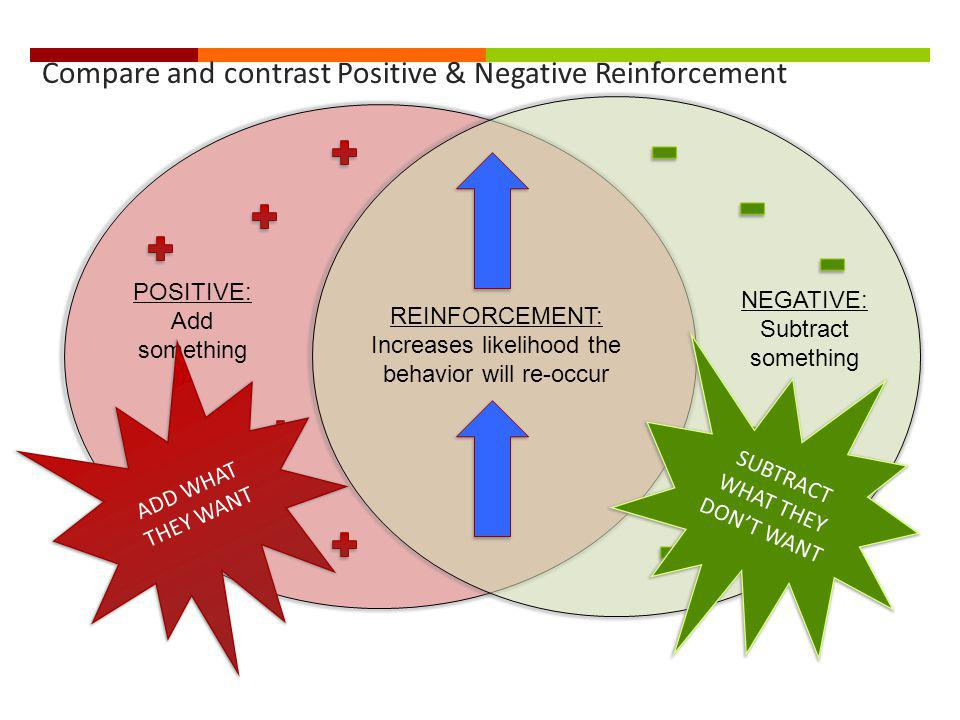 Compare and contrast Positive & Negative Reinforcement