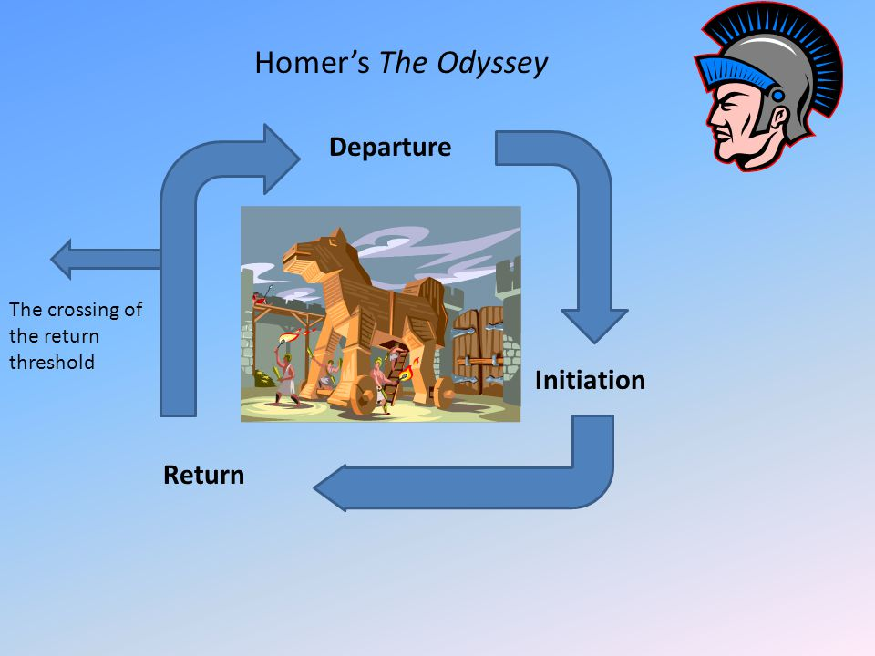 Homer's The Odyssey Departure Initiation Return