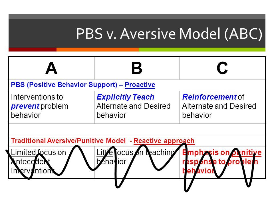 PBS v. Aversive Model (ABC)