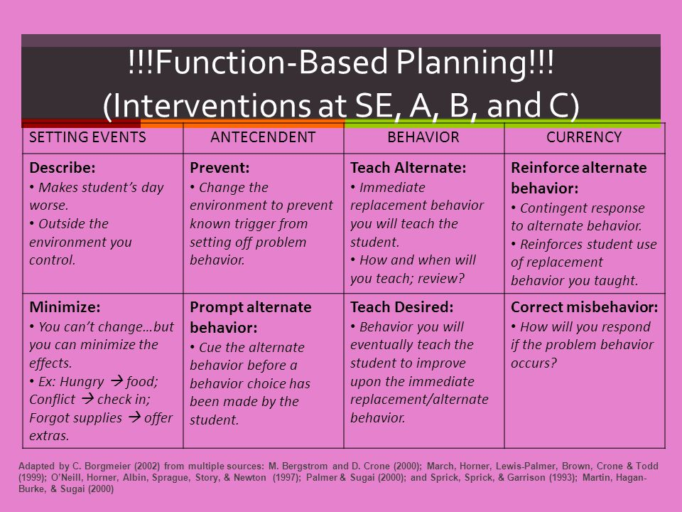 !!!Function-Based Planning!!! (Interventions at SE, A, B, and C)